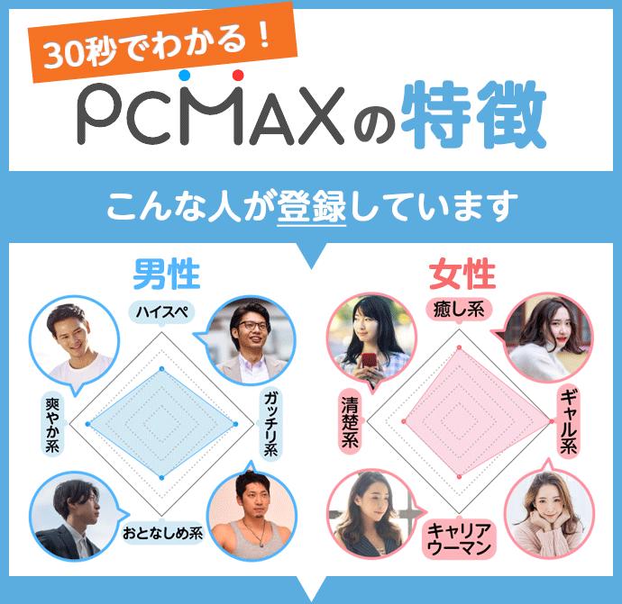 PC MAX